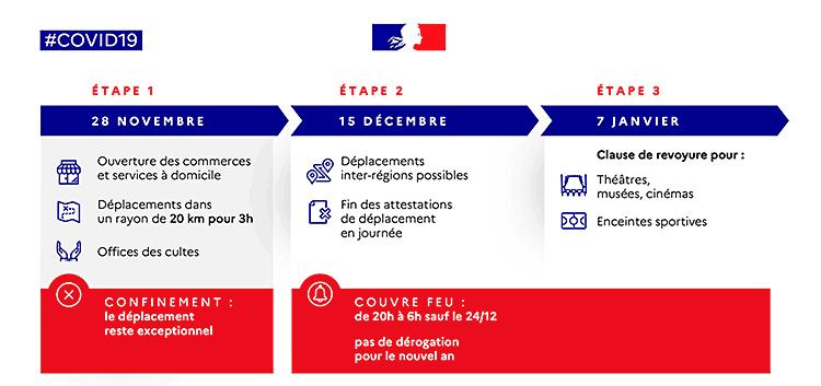 Covid19 - Nouvelles mesures à partir du 15 décembre 2020