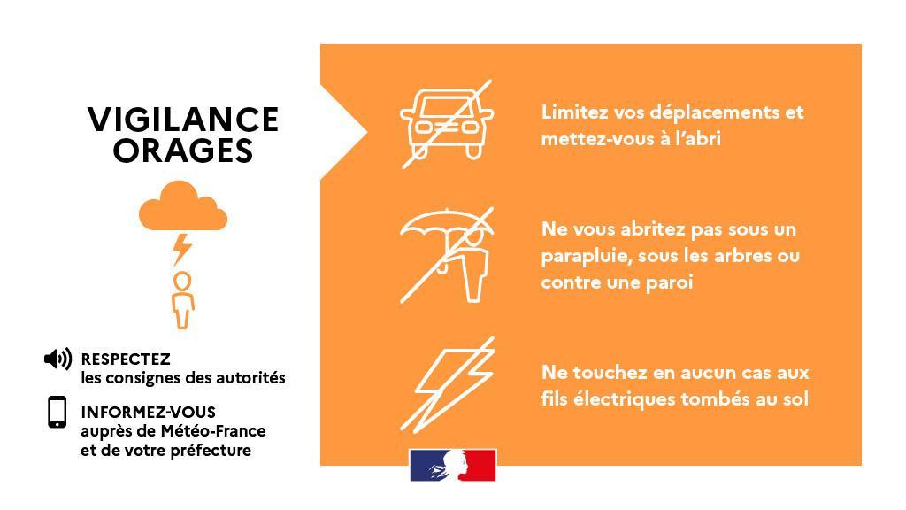 Vendredi 22 et Samedi 23 janvier : La Corse du Sud est placée en vigilance orange pour orages, vent violent-et vagues-submersion